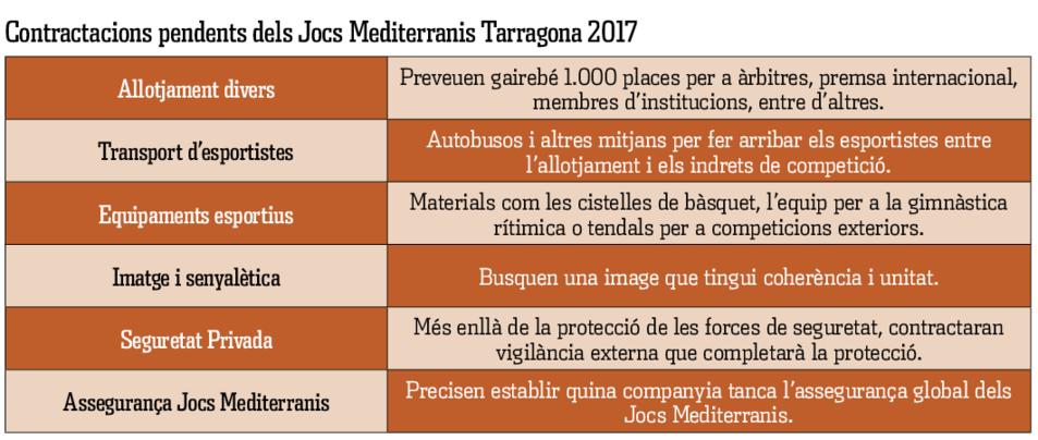 Contractacions pendents Jocs Mediterranis
