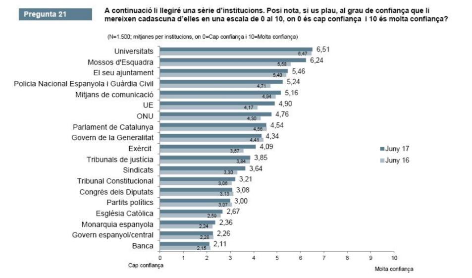 Valoració de les institucions