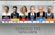 El PP guanyaria les eleccions i Units Podem quedaria en segon lloc