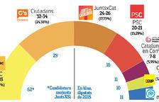 L'empat tècnic d'ERC i Cs complica els acords per a governar Catalunya