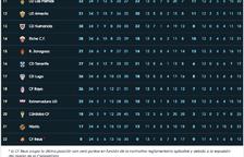 LaLiga retira los puntos en el Reus y lo coloca en la última posición