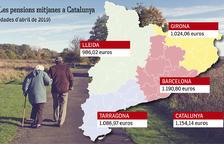 La pensión de los jubilados tarraconenses está por debajo de la media catalana