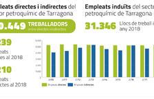 La química tarragonina va produir 19,3 milions de tones el 2018, el 25% de tot l'Estat